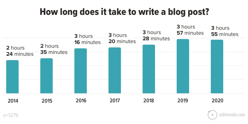 Time To Evaluate – Plus 7+ Bloggers You Should Check Out